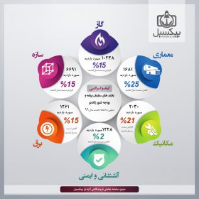 p599 280x280 - لایه باز اینفوگرافی فارسی بسیار زیبا ویژه مباحث آماری و مهندسی ساختمان